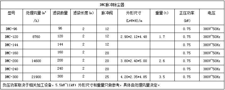 DMC脉冲除尘器.jpg